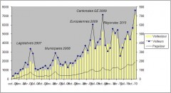 Stat blog novembre 2010.JPG