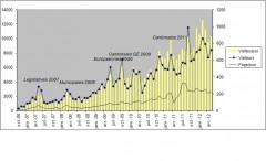 Stats blog mai 2012.jpg